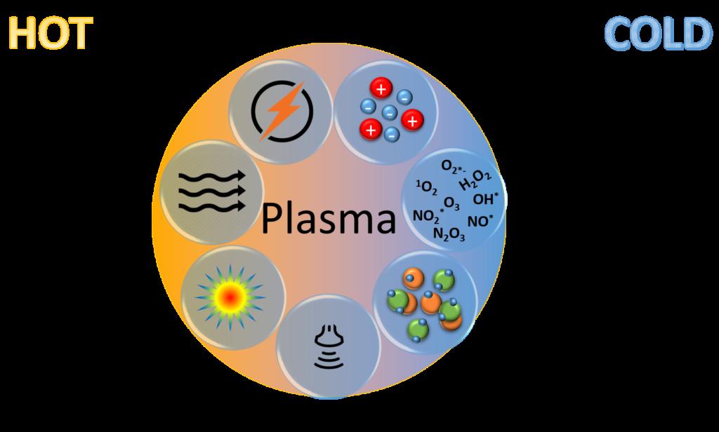 Schéma Plasma